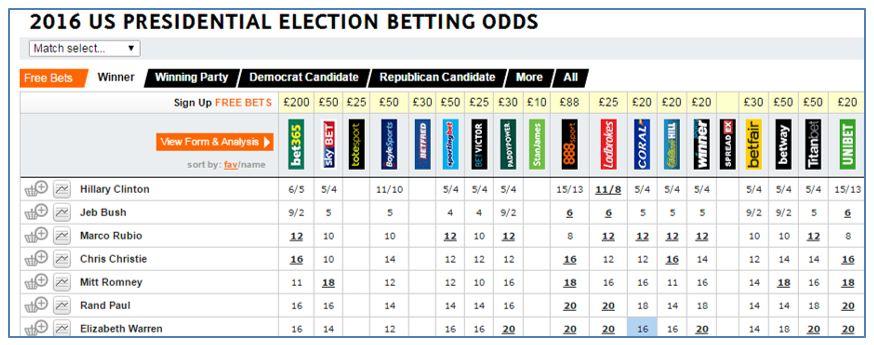 Gambling odds presidential election